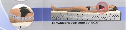 dormire,posizioni sonno,sonno,materasso,dolori notturni,reflusso,mal di schiena,colite