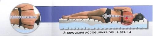 Reflusso archives letto e materasso - Mal di schiena letto ...